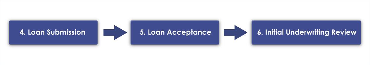 Loan Process - Line 2
