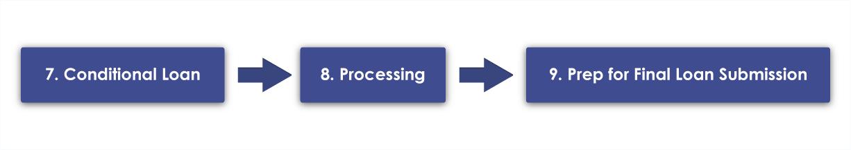 Loan Process - Line 3