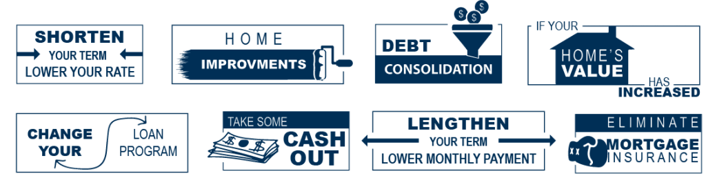 Shorten your term, change your loan program, home improvements, cash out, debt consolidation, lower your rate, if your home's value has increased, eliminate mortgage insurance